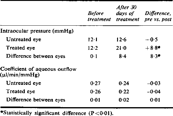 Table 1 Effect ofdexamethasone 0-1 % on intraocular pressure and coefficient of aqueous outflow in 12 normal volunteers