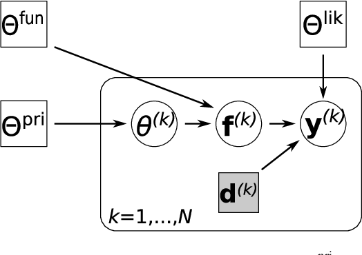 Figure 3 for Robust Regression for Automatic Fusion Plasma Analysis based on Generative Modeling