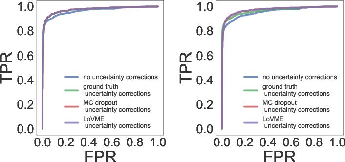 Figure 1 for Novel Uncertainty Framework for Deep Learning Ensembles