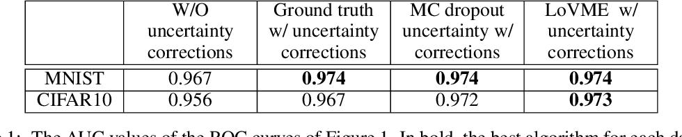 Figure 2 for Novel Uncertainty Framework for Deep Learning Ensembles