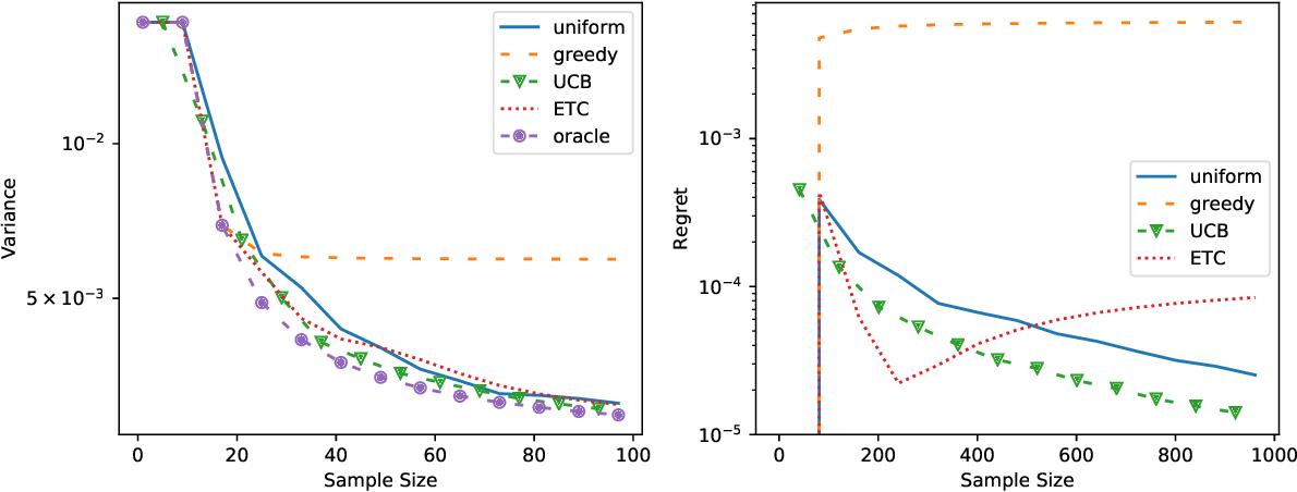 Figure 2 for Near Optimal Stratified Sampling