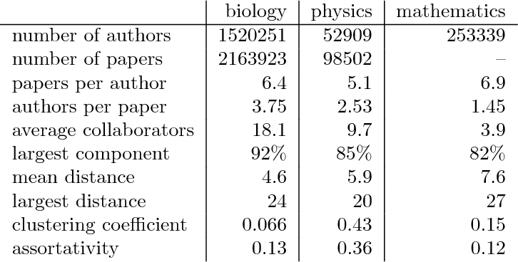 Table 1 from Coauthorship networks and patterns of