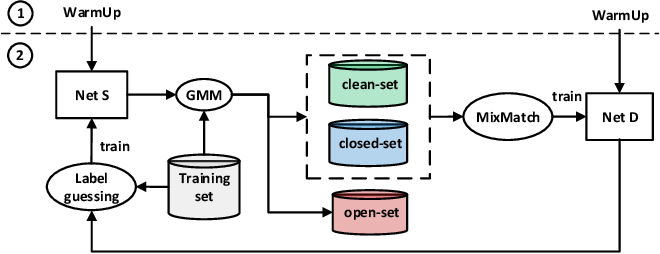 Figure 3 for EvidentialMix: Learning with Combined Open-set and Closed-set Noisy Labels