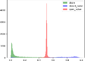 Figure 4 for EvidentialMix: Learning with Combined Open-set and Closed-set Noisy Labels