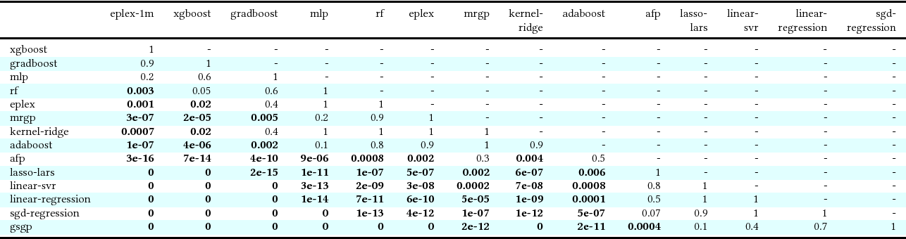 Figure 4 for Where are we now? A large benchmark study of recent symbolic regression methods