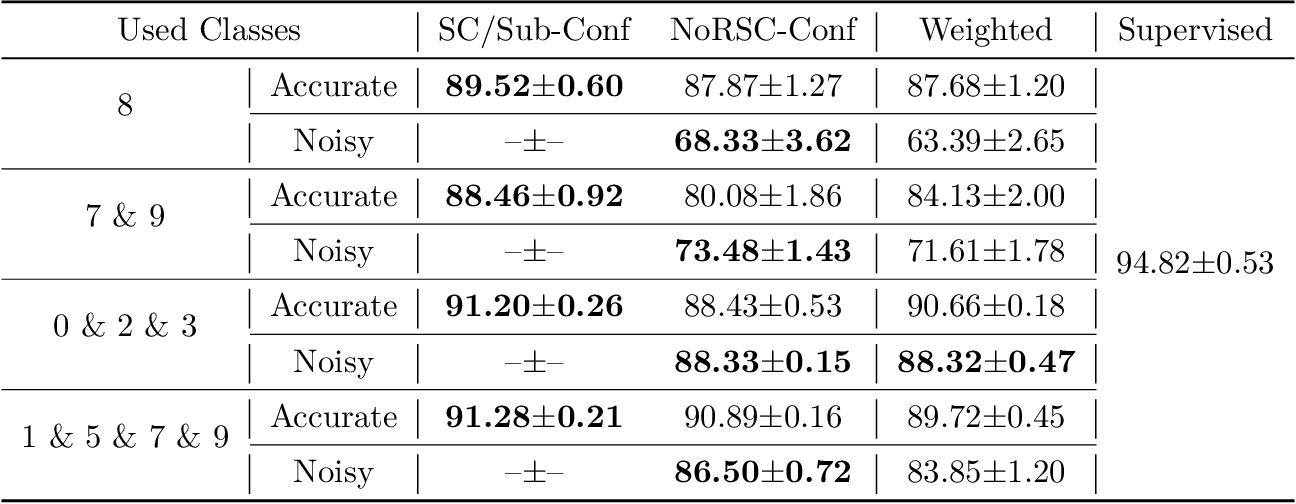 Figure 4 for Multi-Class Classification from Single-Class Data with Confidences