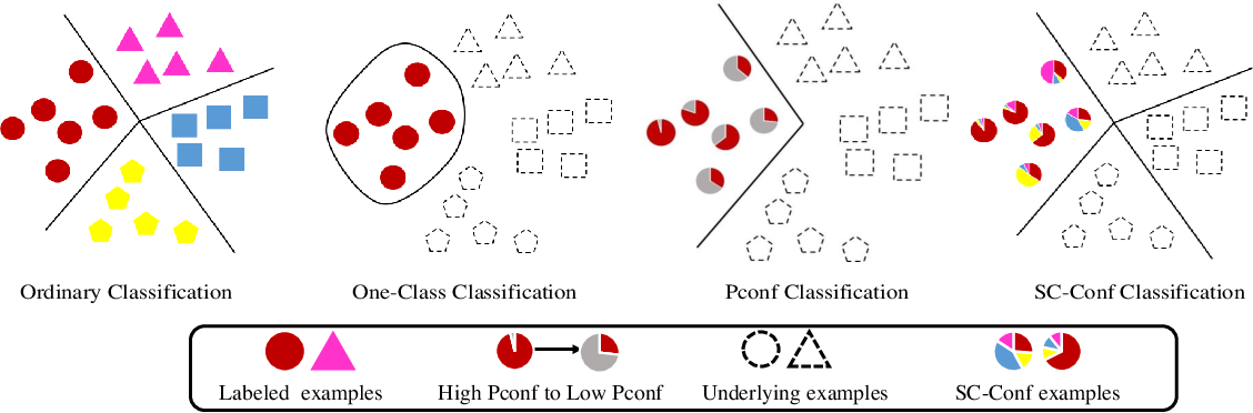Figure 1 for Multi-Class Classification from Single-Class Data with Confidences