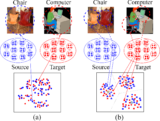 Figure 1 for Exploiting Local Feature Patterns for Unsupervised Domain Adaptation