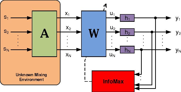 Figure 1 for Effective Blind Source Separation Based on the Adam Algorithm
