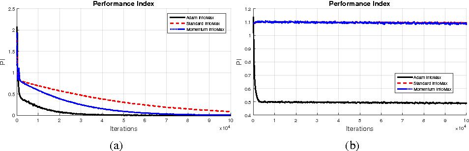 Figure 3 for Effective Blind Source Separation Based on the Adam Algorithm