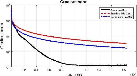 Figure 4 for Effective Blind Source Separation Based on the Adam Algorithm