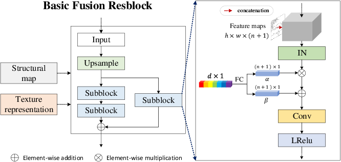 Figure 3 for Conceptual Compression via Deep Structure and Texture Synthesis