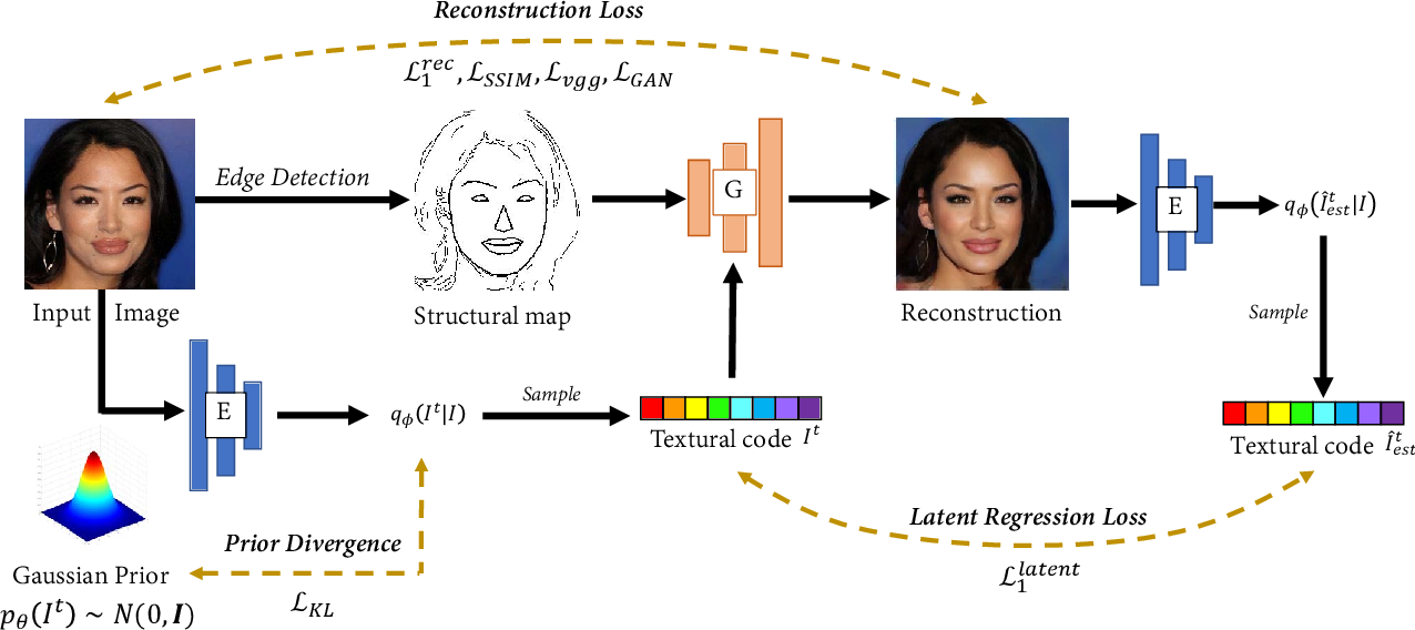 Figure 4 for Conceptual Compression via Deep Structure and Texture Synthesis