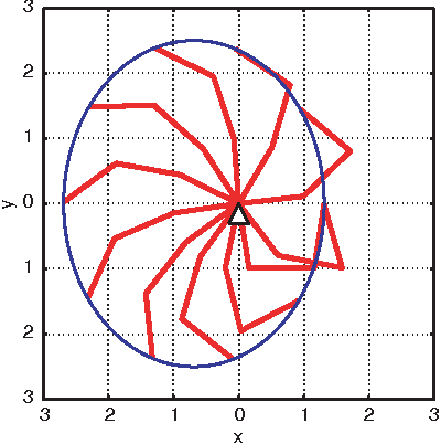 Figure 4. Desired motion of a three link robot.