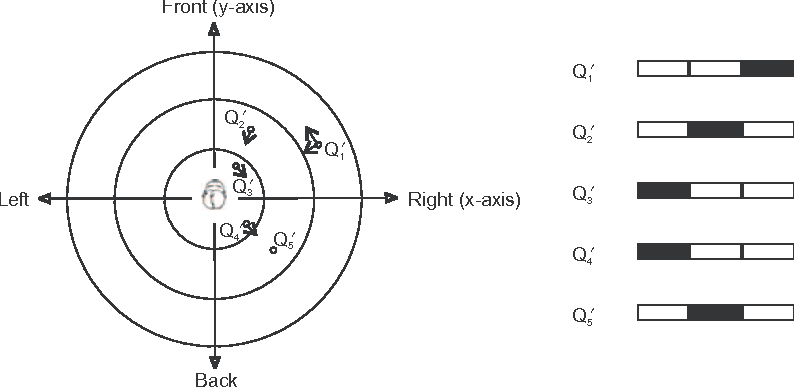 Figure 3. Mapping definition from a qualitative representation to continuous spatial quantities.