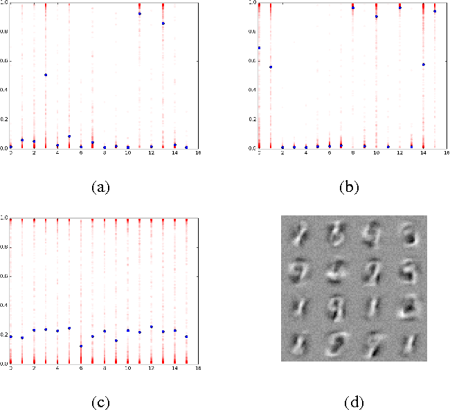 Figure 1 for Conditional Computation in Neural Networks for faster models