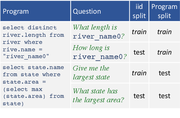 Figure 1 for Improving Compositional Generalization in Semantic Parsing