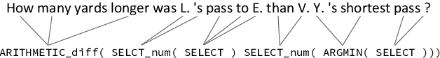Figure 3 for Improving Compositional Generalization in Semantic Parsing