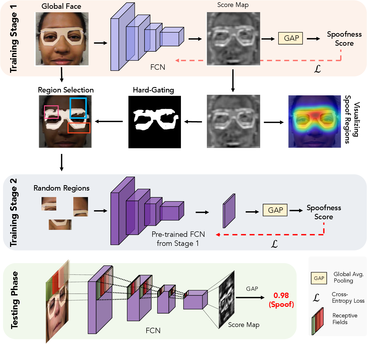 Figure 2 for Look Locally Infer Globally: A Generalizable Face Anti-Spoofing Approach