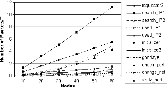Fig. 15. Mean traffic generated from each type of AIPAC packets in a time unit.