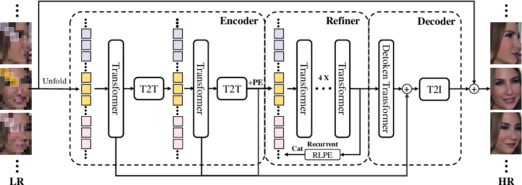 Figure 1 for VidFace: A Full-Transformer Solver for Video FaceHallucination with Unaligned Tiny Snapshots