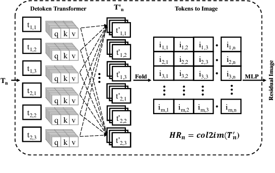 Figure 3 for VidFace: A Full-Transformer Solver for Video FaceHallucination with Unaligned Tiny Snapshots