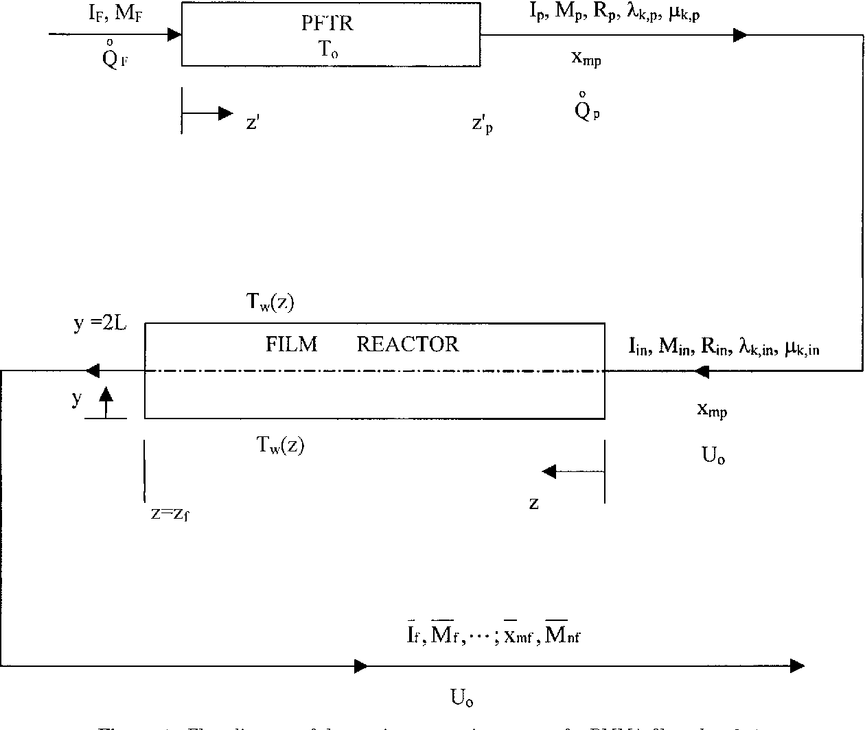 Figure 1 From Multiobjective Optimization Of The Continuous Casting Process Flow Diagram Reactor For Pmma Films K 5 0
