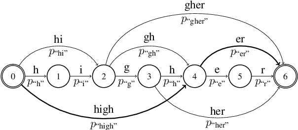 Figure 1 for PBoS: Probabilistic Bag-of-Subwords for Generalizing Word Embedding