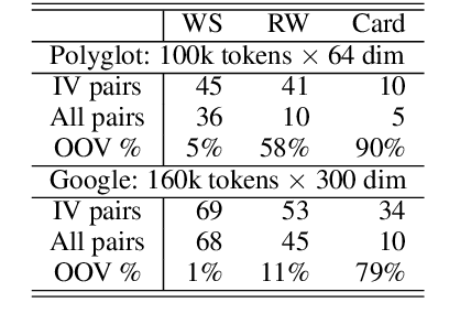 Figure 4 for PBoS: Probabilistic Bag-of-Subwords for Generalizing Word Embedding