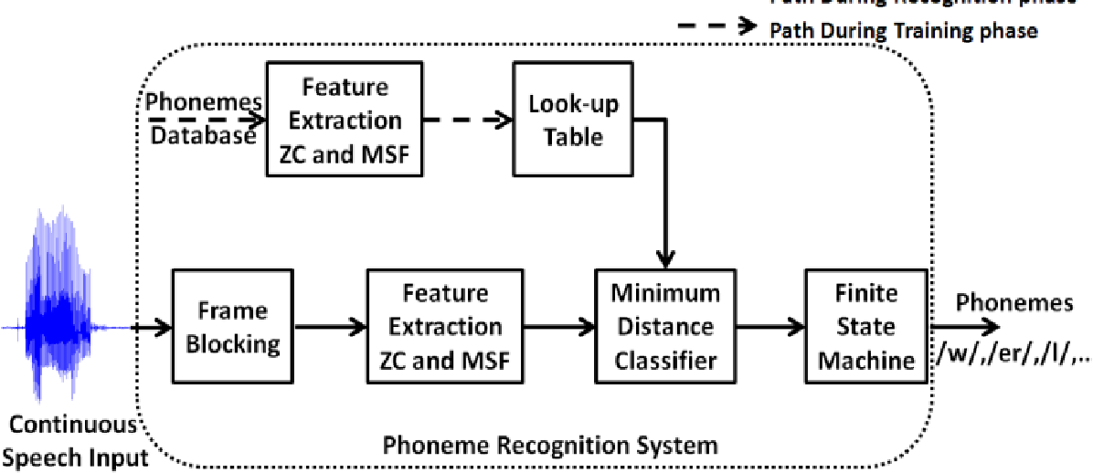 Implementation of a Novel Phoneme Recognition System Using ...