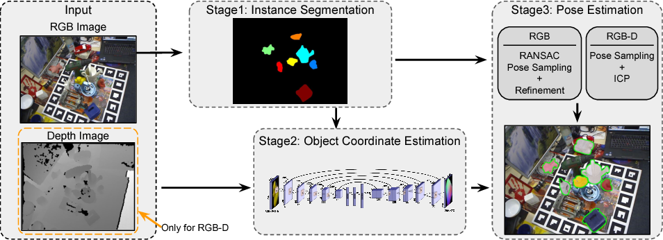 Figure 1 for iPose: Instance-Aware 6D Pose Estimation of Partly Occluded Objects