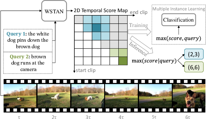 Figure 1 for Weakly Supervised Temporal Adjacent Network for Language Grounding