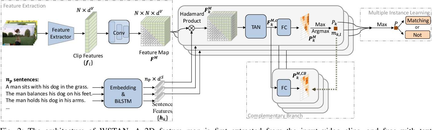 Figure 2 for Weakly Supervised Temporal Adjacent Network for Language Grounding
