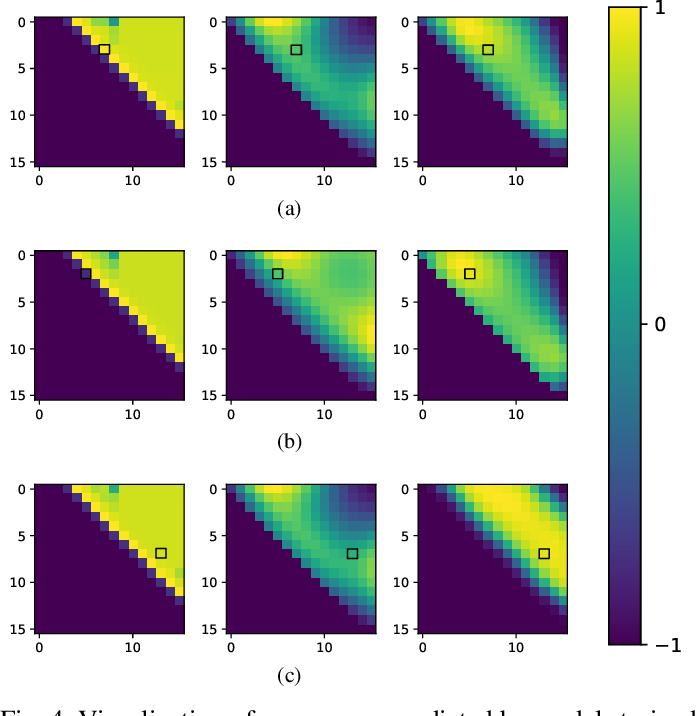 Figure 4 for Weakly Supervised Temporal Adjacent Network for Language Grounding