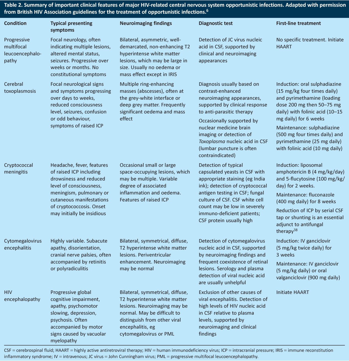 Table 2 from HIV and the brain: from AIDS to old age  - Semantic Scholar