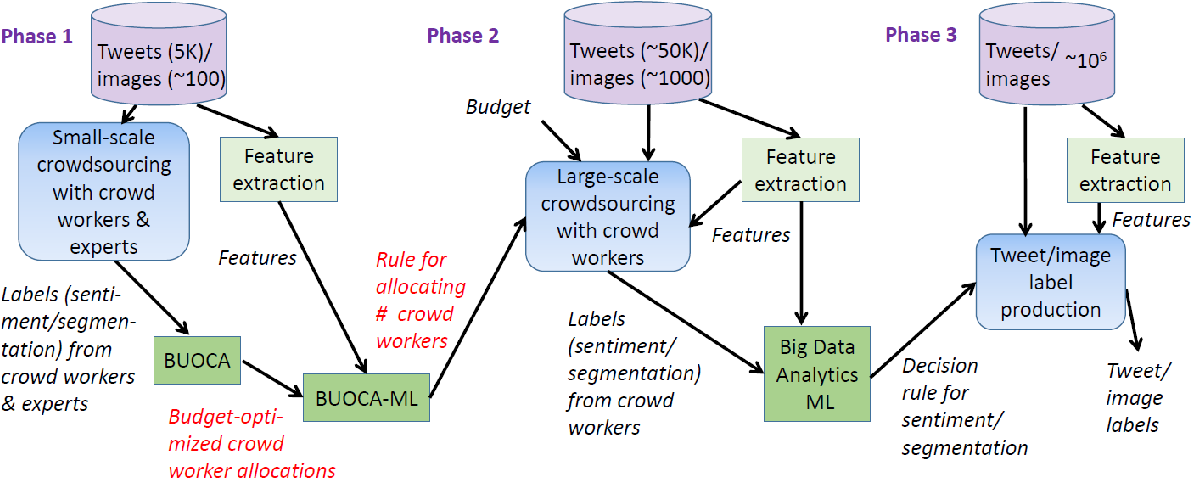Figure 2 for BUOCA: Budget-Optimized Crowd Worker Allocation