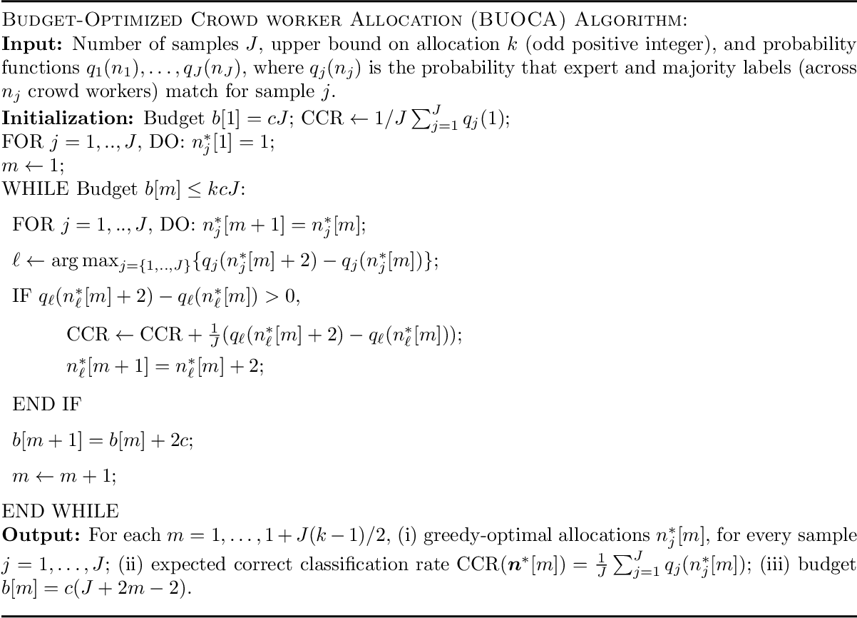Figure 4 for BUOCA: Budget-Optimized Crowd Worker Allocation