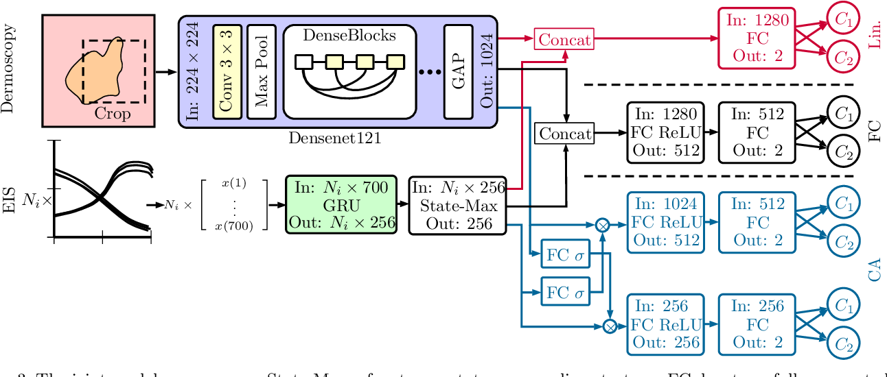 Figure 4 for Melanoma detection with electrical impedance spectroscopy and dermoscopy using joint deep learning models