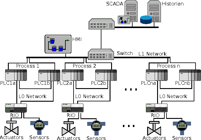 On ladder logic bombs in industrial control systems semantic scholar figure 1 ccuart Gallery