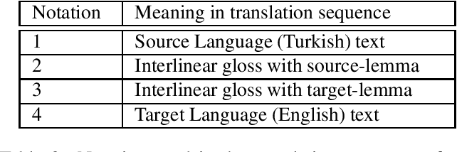 Figure 2 for Low-Resource Machine Translation using Interlinear Glosses