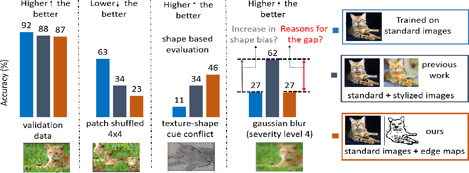 Figure 1 for Does enhanced shape bias improve neural network robustness to common corruptions?