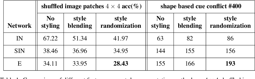Figure 2 for Does enhanced shape bias improve neural network robustness to common corruptions?