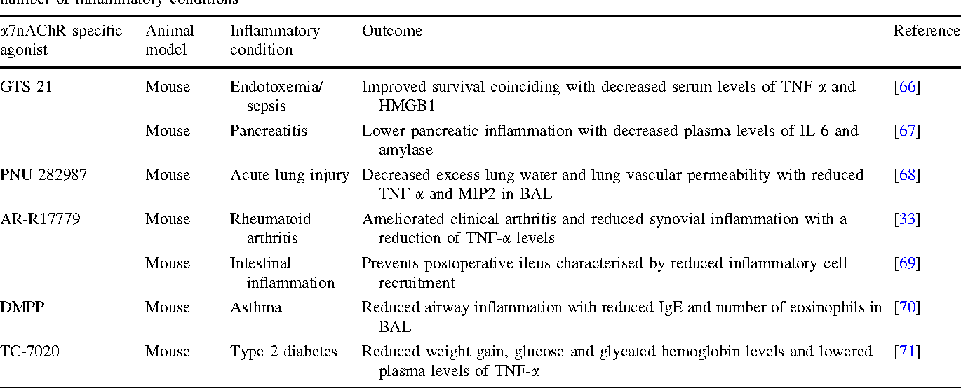 Table 1 Specific a7nAChR pharmaceutical agonists investigated in the literature for their in vivo therapeutic effects on the pathogenesis of a number of inflammatory conditions