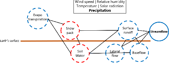 Figure 1 for Physics Guided Machine Learning Methods for Hydrology