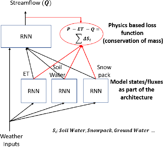 Figure 4 for Physics Guided Machine Learning Methods for Hydrology