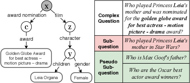 Figure 1 for Easy-to-Hard: Leveraging Simple Questions for Complex Question Generation