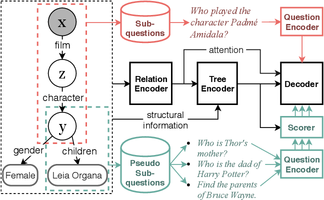 Figure 3 for Easy-to-Hard: Leveraging Simple Questions for Complex Question Generation