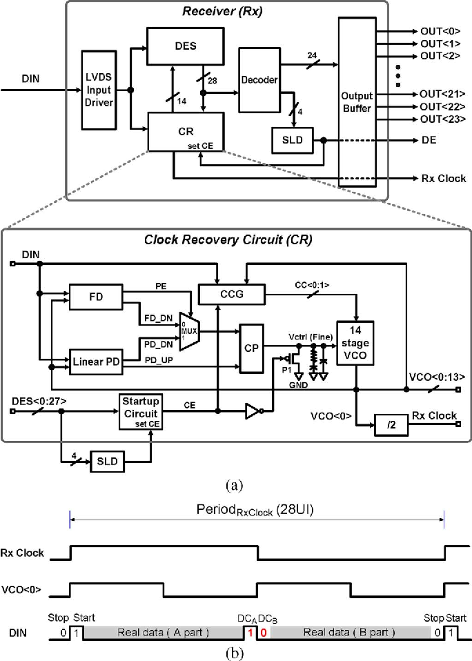 Flat screen receiver block diagram find wiring diagram figure 1 from a 140 mb s to 1 82 gb s continuous rate embedded clock rh semanticscholar org camera block diagram block diagram wi fi ccuart Image collections