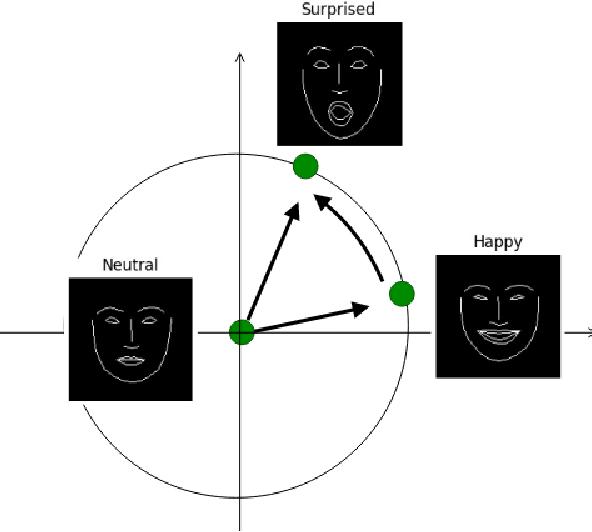 Figure 1 for Emotion Transfer Using Vector-Valued Infinite Task Learning
