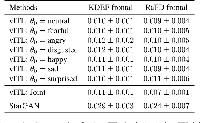 Figure 2 for Emotion Transfer Using Vector-Valued Infinite Task Learning